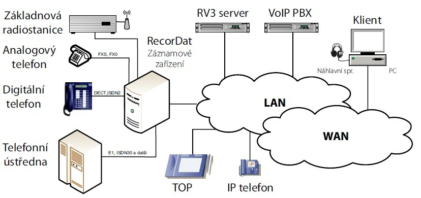 Příklad topologie záznamového zařízení RecorDat