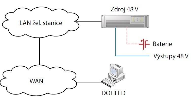 Schéma propojení dálkově dohledovatelného zdroje DC1500 s okolím