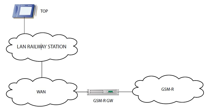Block diagram of interconnecting the gateway with environment