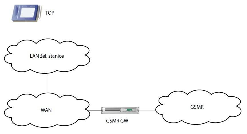 Schéma připojení GSM-R brány pro připojení integrovaného dispečerského systému Radiovoice 3