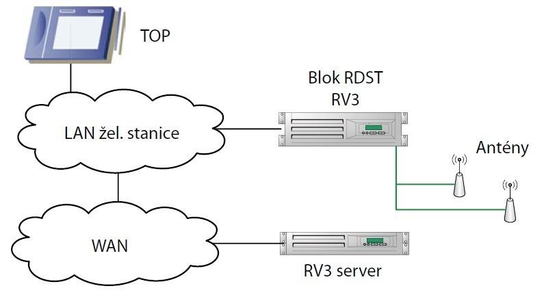 Schéma propojení bloku radiostanice s okolím