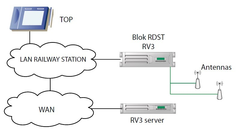 Typical connection of the RV3 radio block
