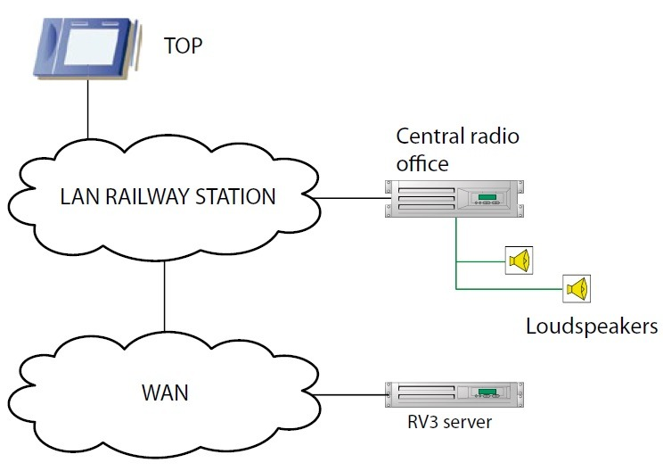 Interconnection diagram of the Public Address System with the environment