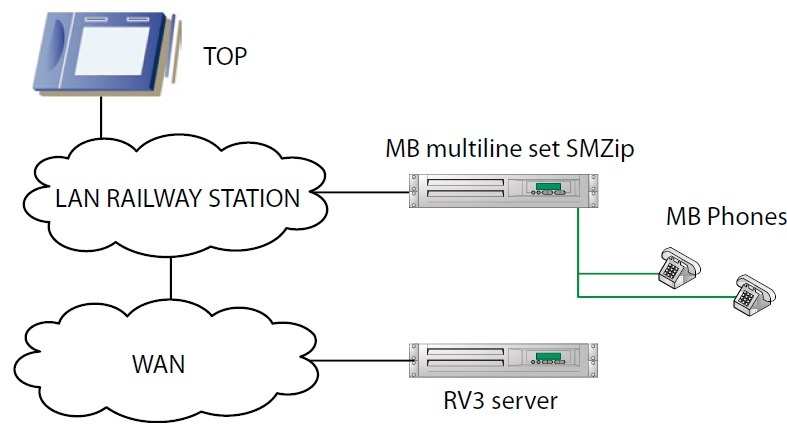 Block diagram of multiline set interconnection with environment