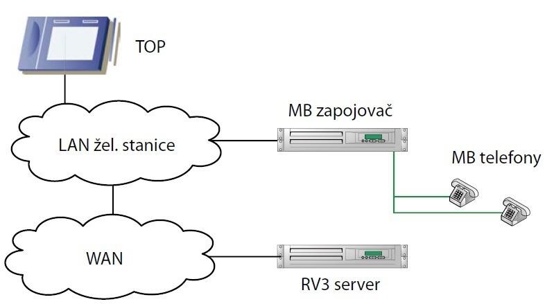 Schéma propojení MB zapojovače s okolím