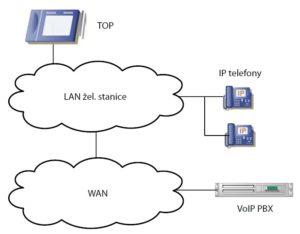 Schéma propojení VoIP telefonní ústředny s okolím