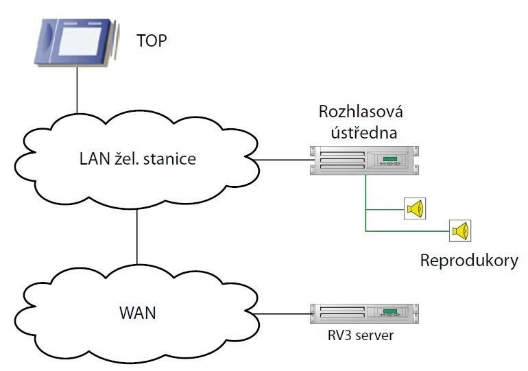 IP rozhlasová ústředna schéma propojení s okolím