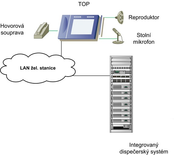 Propojení telekomunikačního obslužného panelu s okolím