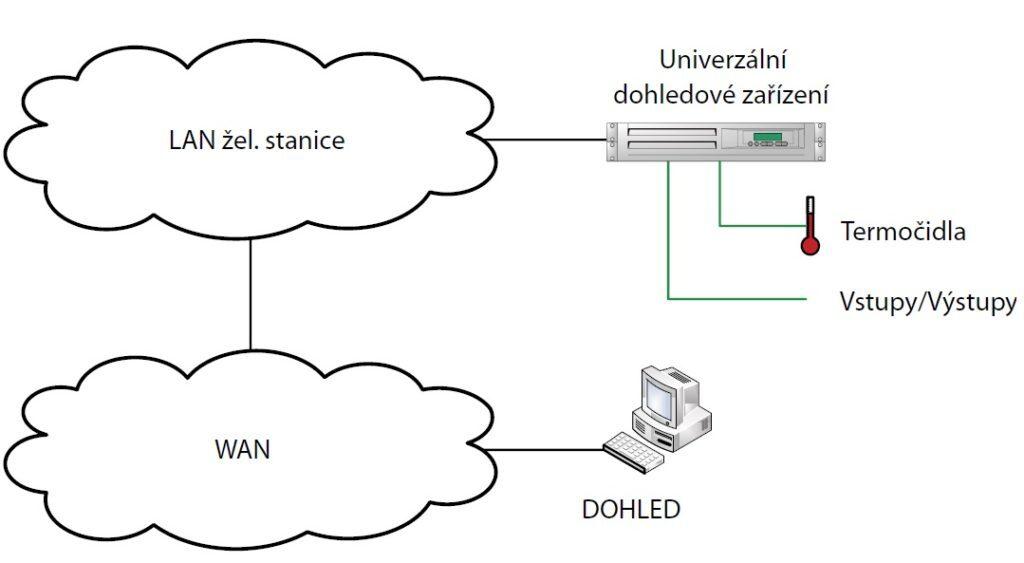 Univerzální dohledové zařízení zapojení do okolního prostředí