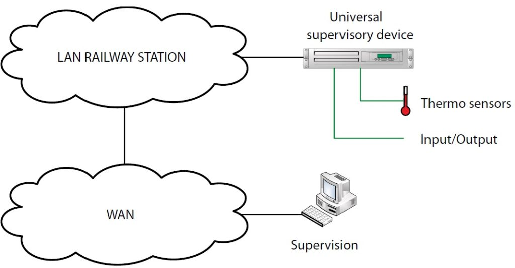 Univerzal Supervisory Device - possible topology