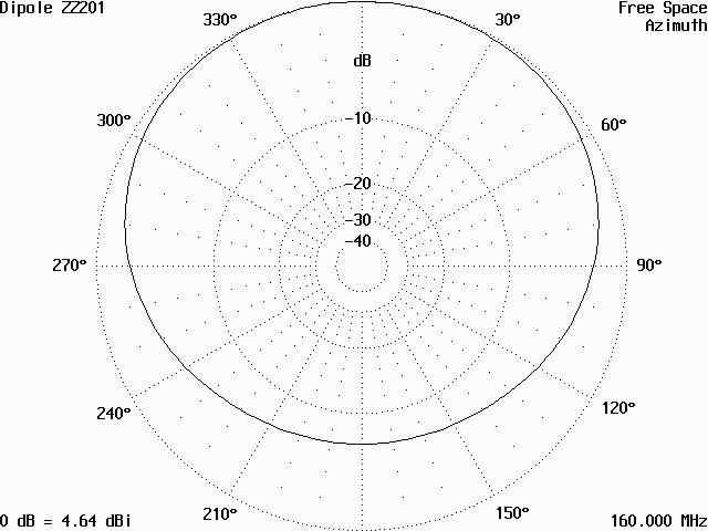 Vyzařovací diagram antény v rovině H
