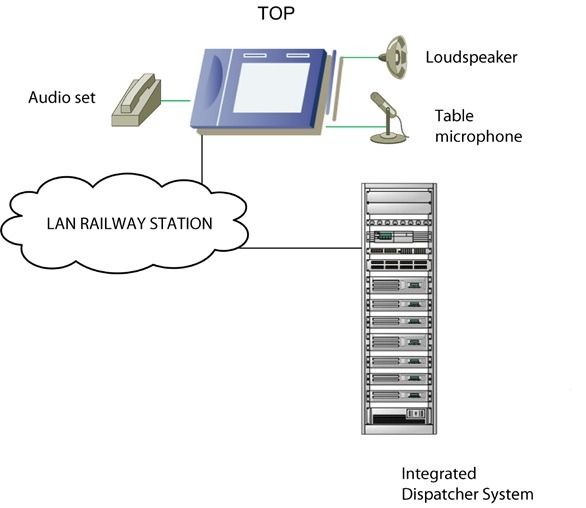 Interconnection of the telecommunication operation panel with environment