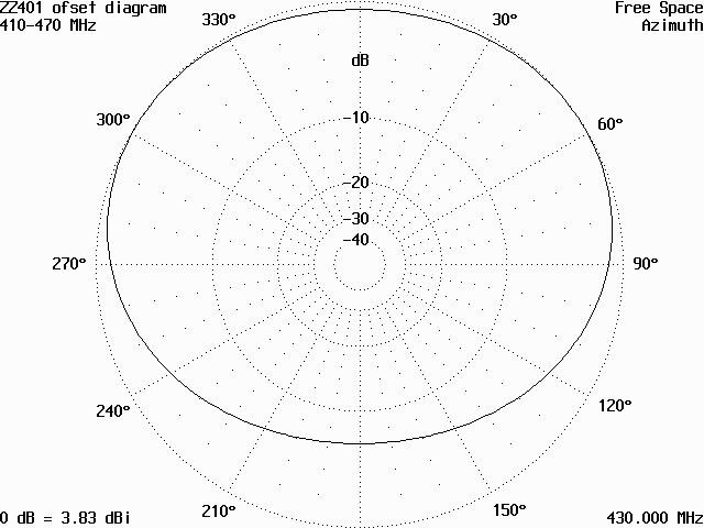 Vyzařovací diagram antény ZZ401L v rovině H