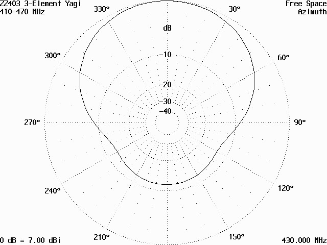 Vyzařovací diagram antény ZZ403 v rovině H