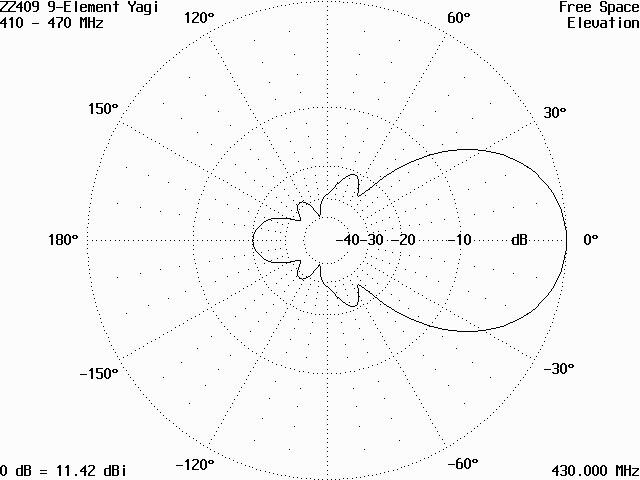 Vyzařovací diagram základnové UHF antény ZZ409 v rovině E