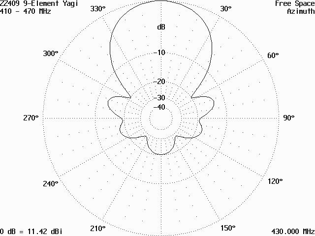 Vyzařovací diagram základnové UHF antény ZZ409 v rovině H