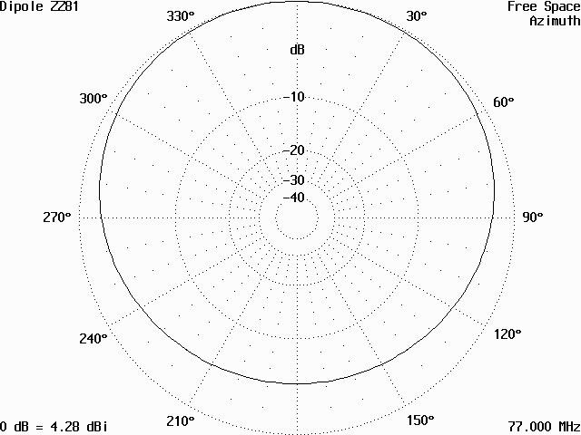 Vyzařovací diagram antény ZZ81 v rovině H