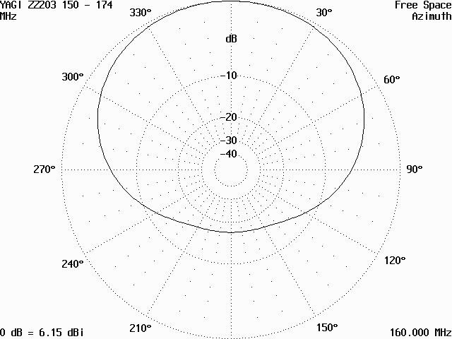 Vyzařovací diagram antény ZZ203